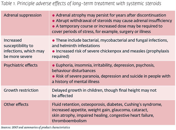Side Effects Of Prednisolone