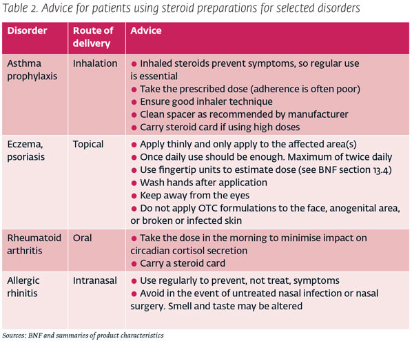 topical steroids potency classification