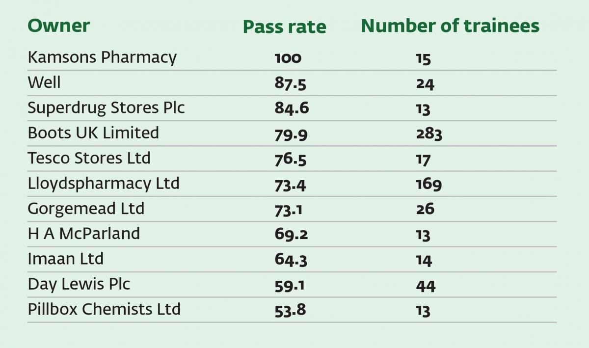 Gphc releases pre reg pass rates of large training providers pass rates by provider falaconquin