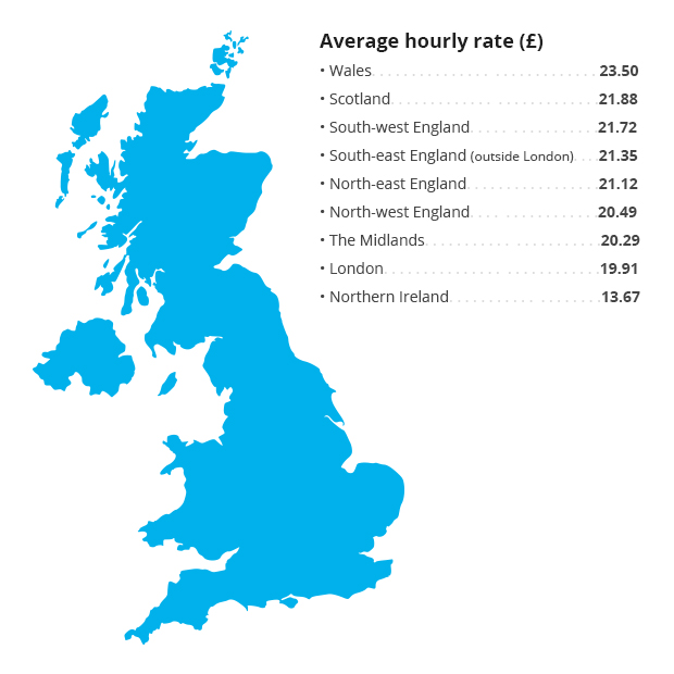 Locum rates across the UK