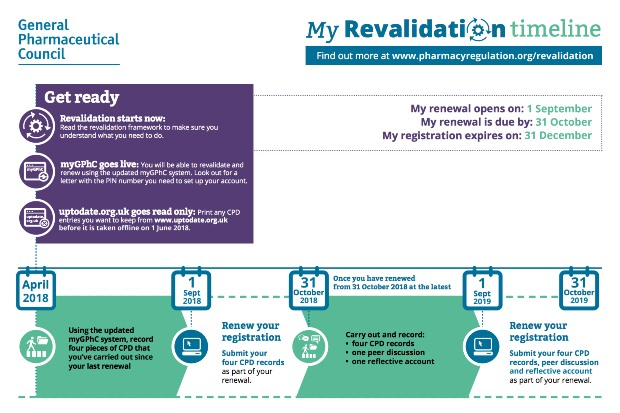 when do I need to submit my GPhC revalidation records?