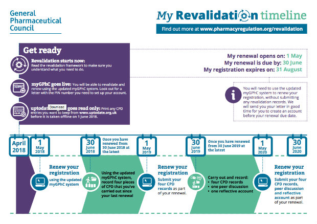 GPHC revalidation time line
