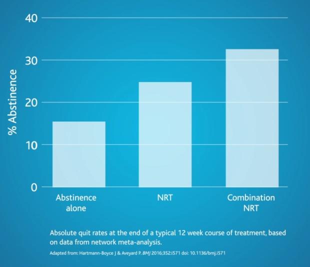 nicotine graph