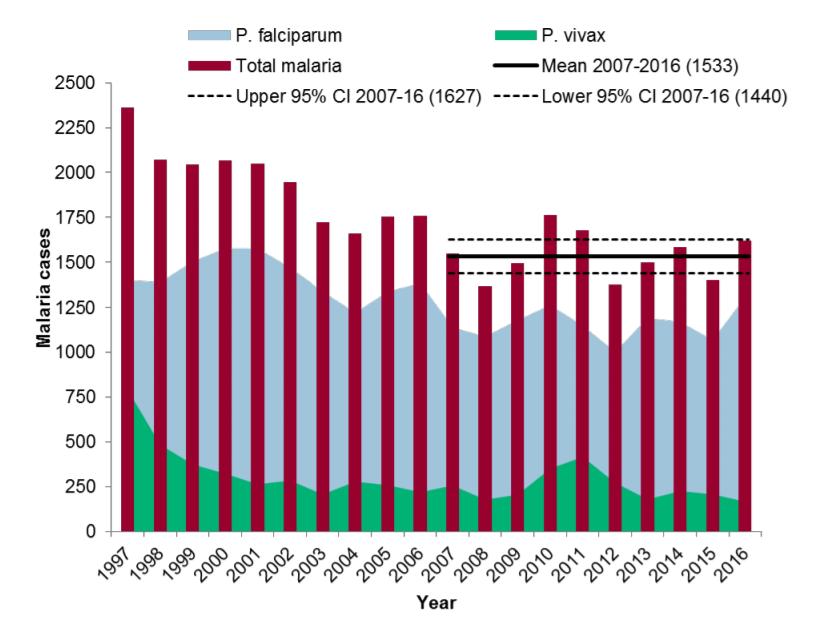 Malaria cases in the UK