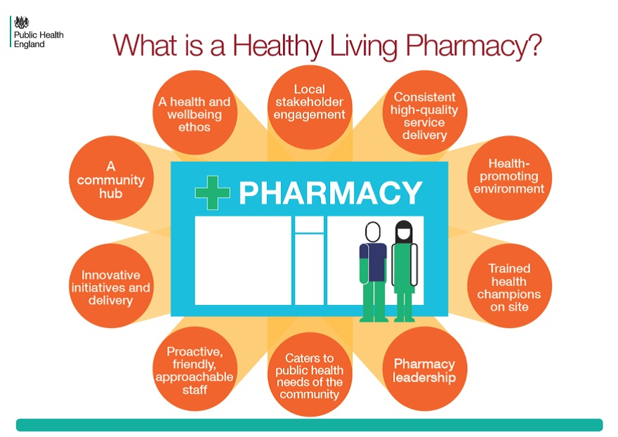 Public Health England set out its definition of a healthy living pharmacy