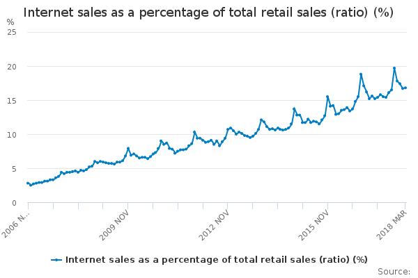 ONS internet sales graph