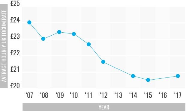 average hourly locum rates UK