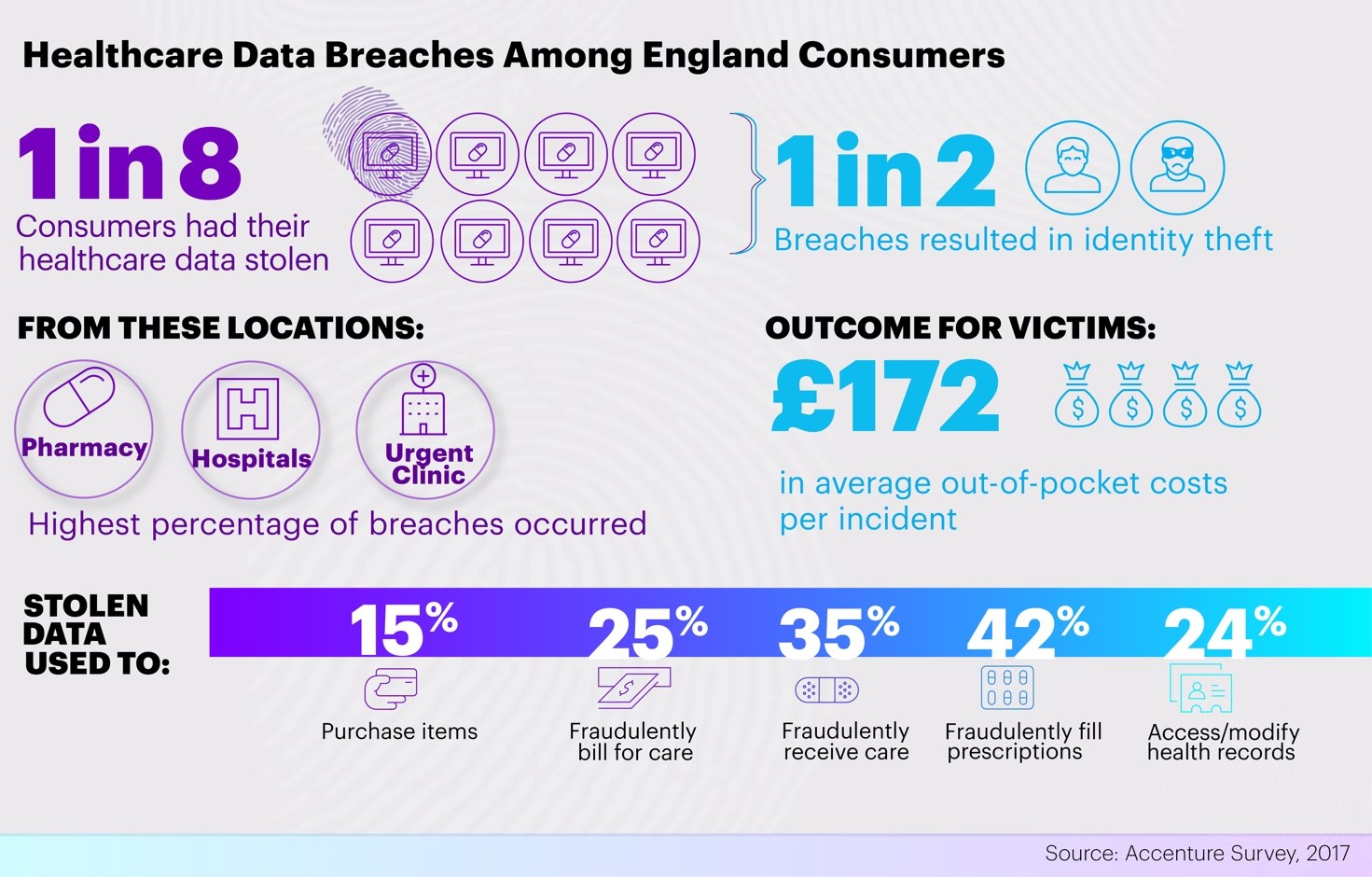 Source: Accenture's 2017 Healthcare Cybersecurity and Digital Trust Research