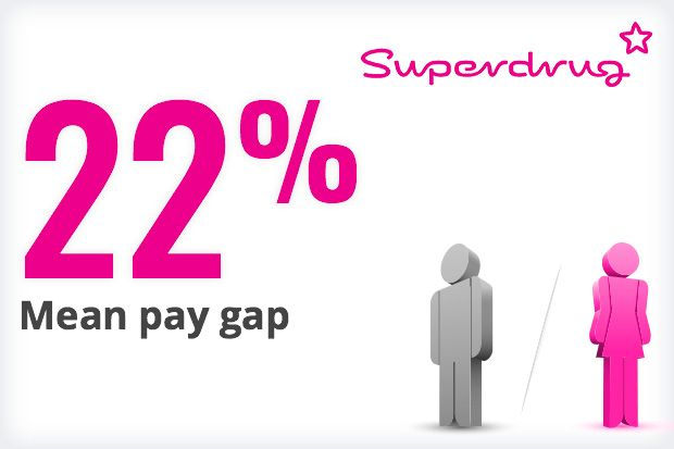 """Superdrug said it holds """"regular events"""" to help women develop their careers"""
