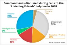 Pharmacist Support: Employment issues topped the list of calls to our 'Listening Friends' helpline